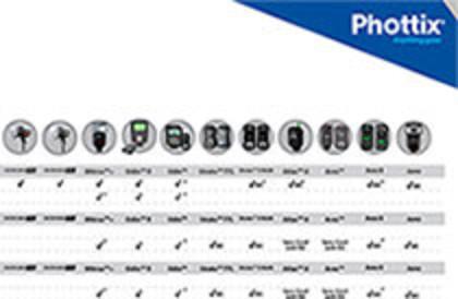 Таблица совместимости радиосинхронизаторов и студийных моноблоков Phottix